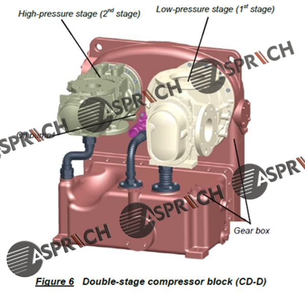 Ingersoll Rand GHH CD26D double stage Air End for Screw Oil Free Air Compressor Overhaul